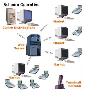 Schema Operativo Gestione Centri Distribuzione Food &  Non Food